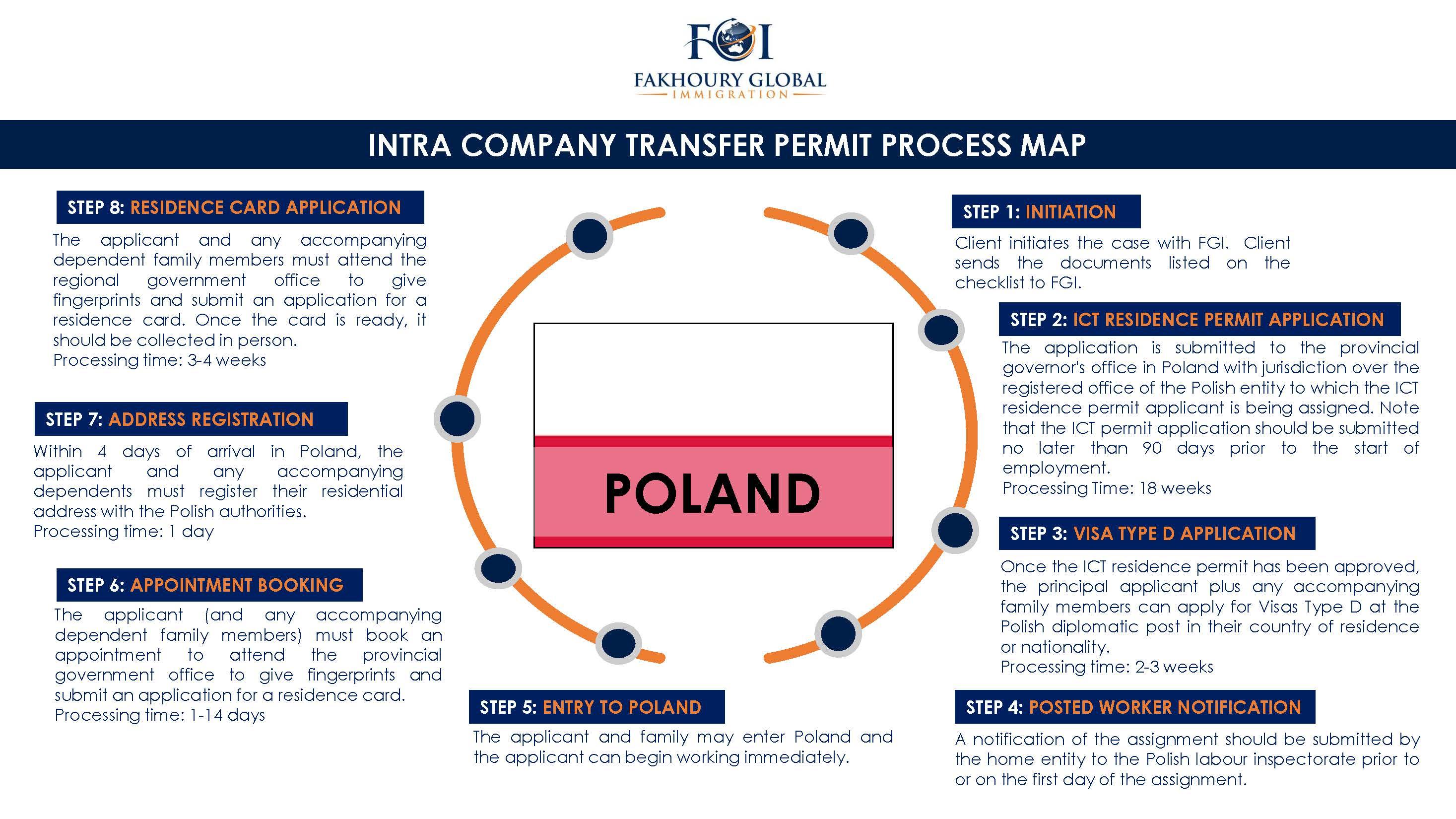 Fakhoury Global Immigration   Poland
