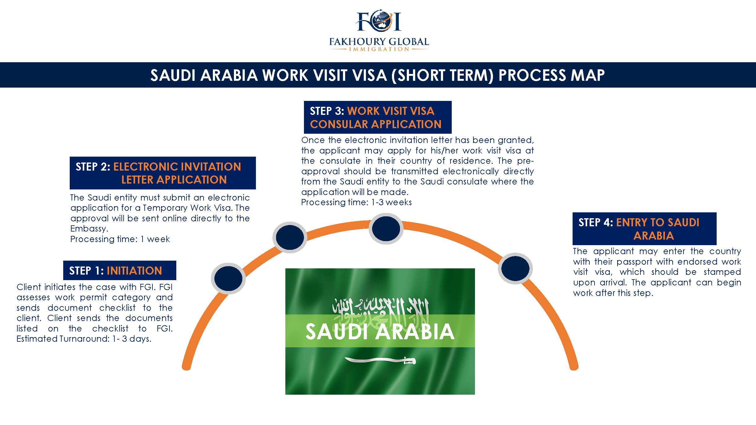Fakhoury global immigration saudi arabia process maps stopboris Choice Image