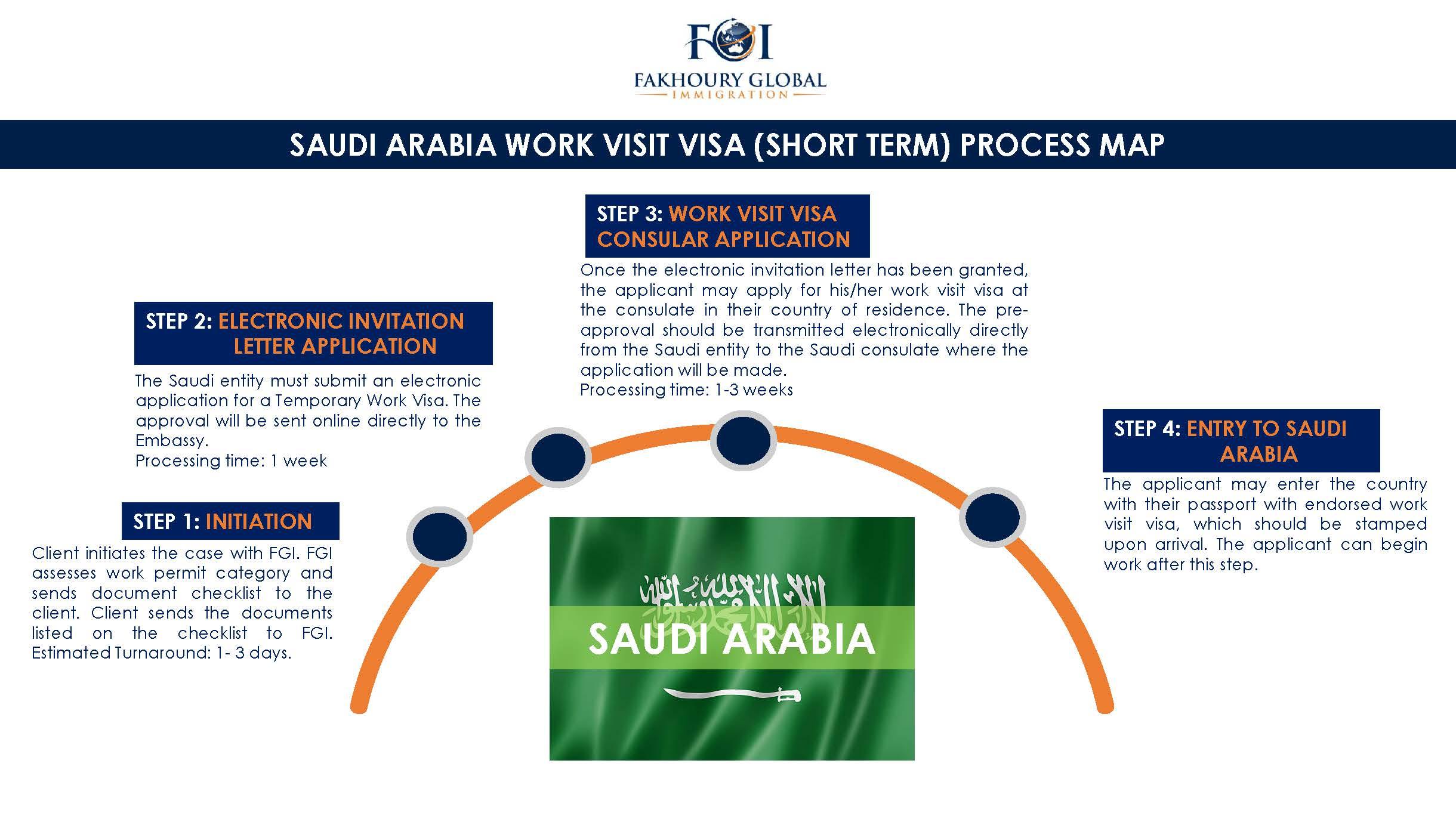 Fakhoury global immigration saudi arabia process maps stopboris Gallery