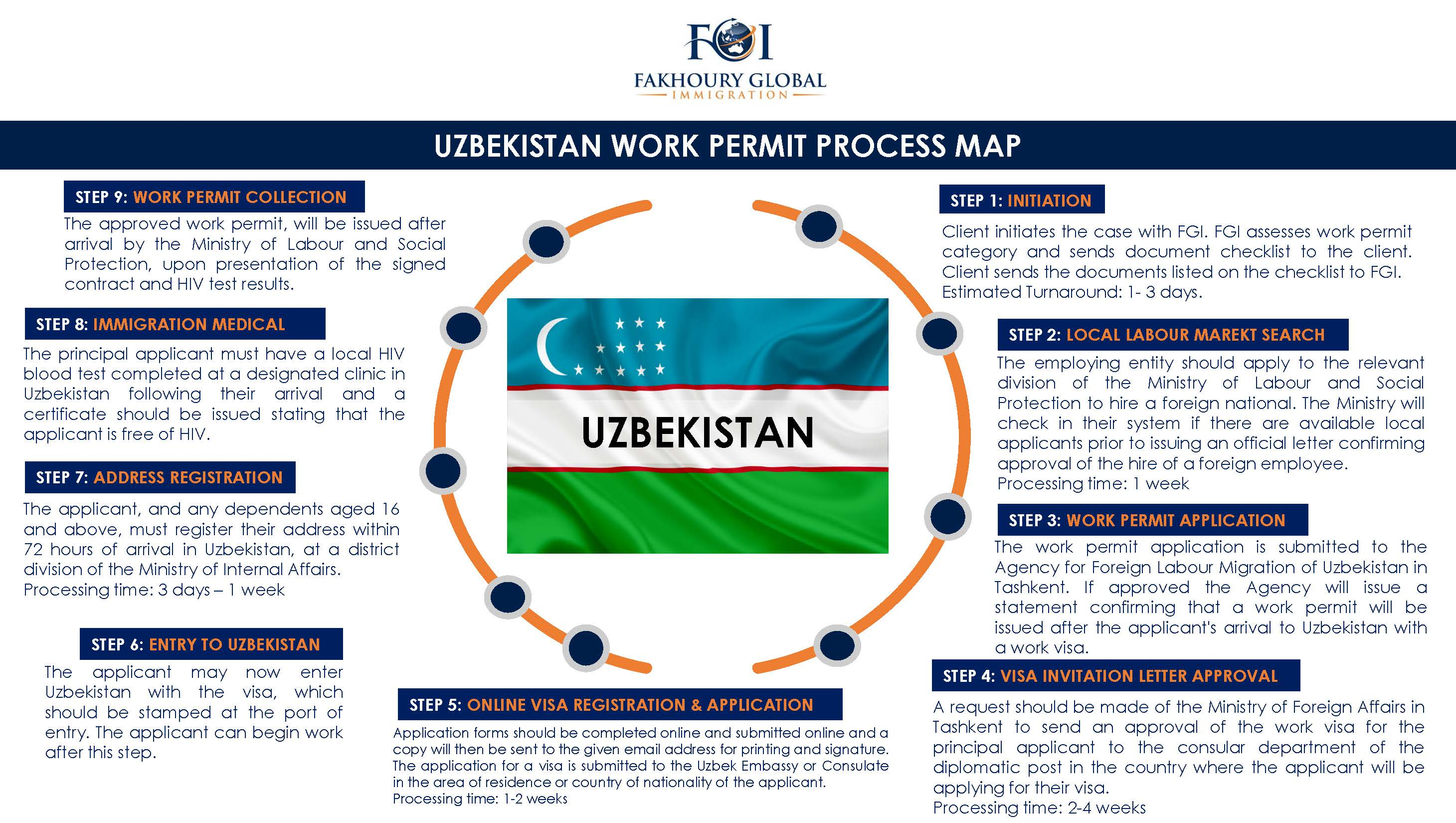 Fakhoury global immigration uzbekistan country guides are available by request please contact us stopboris Image collections