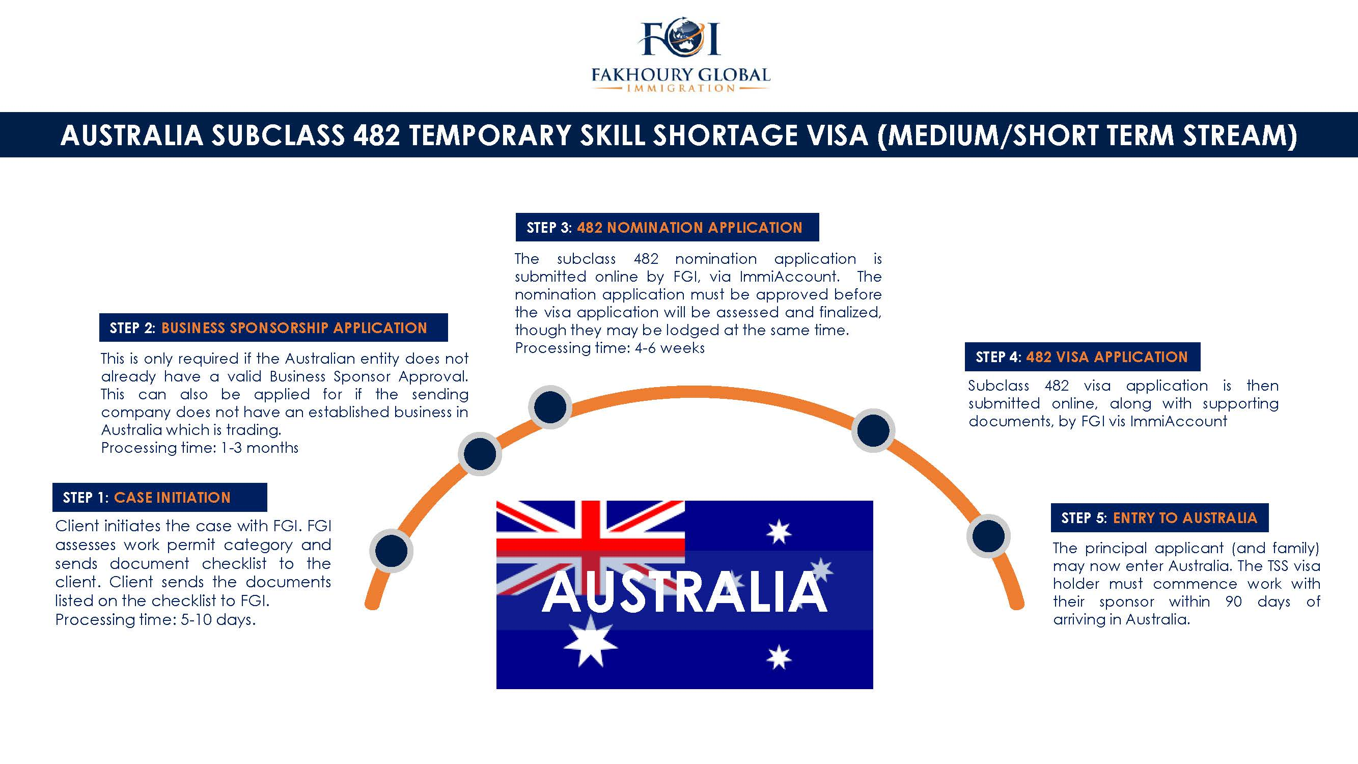Fakhoury Global Immigration | Australia