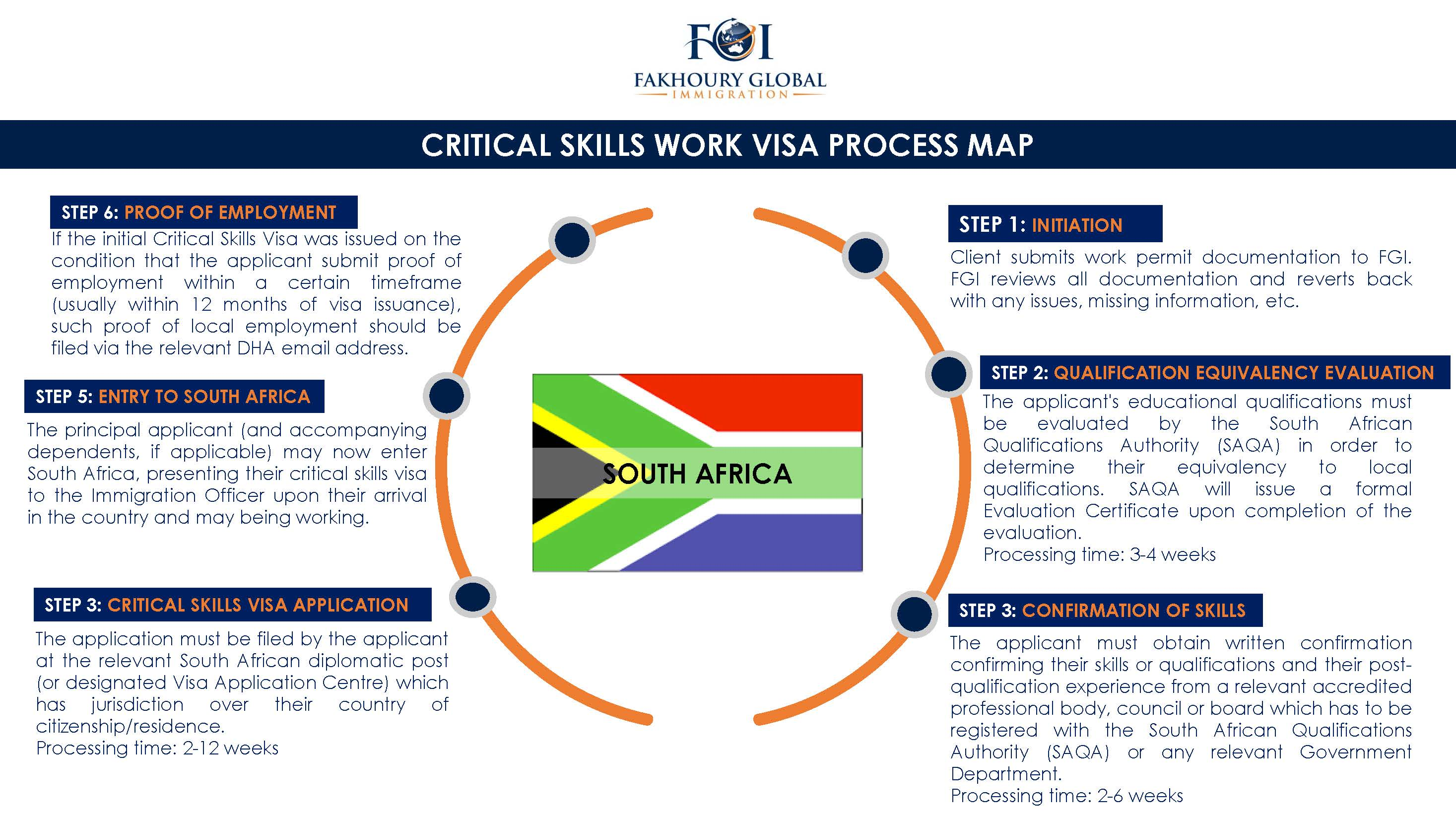 Fakhoury Global Immigration South Africa