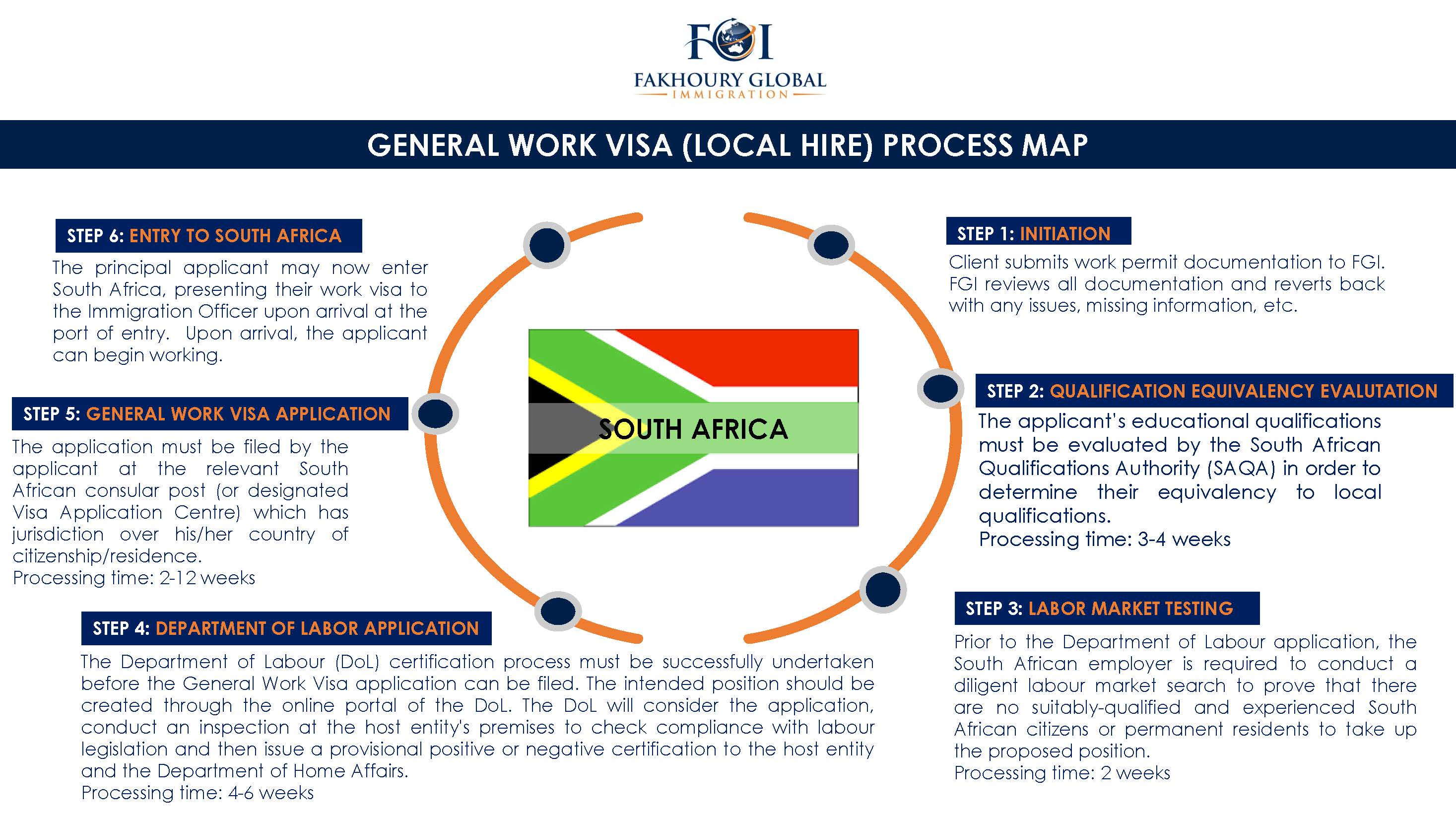 Fakhoury Global Immigration | South Africa