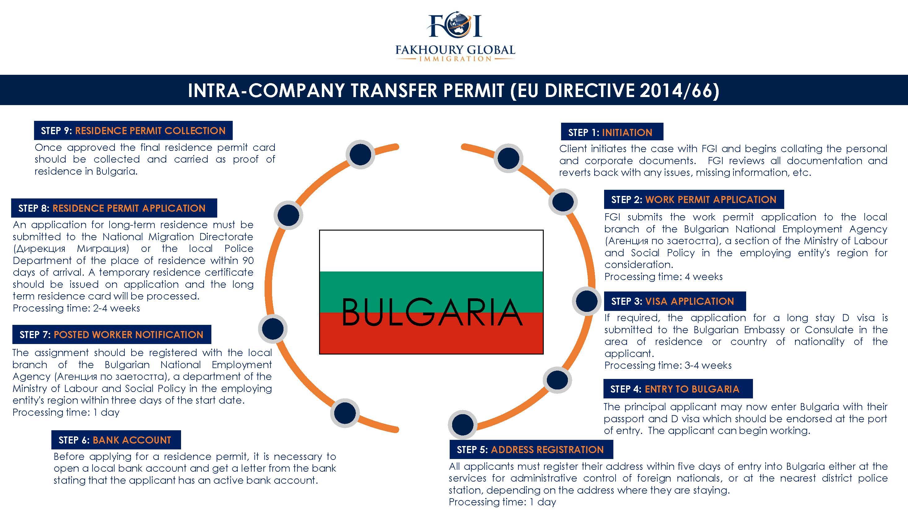 Fakhoury Global Immigration   Bulgaria