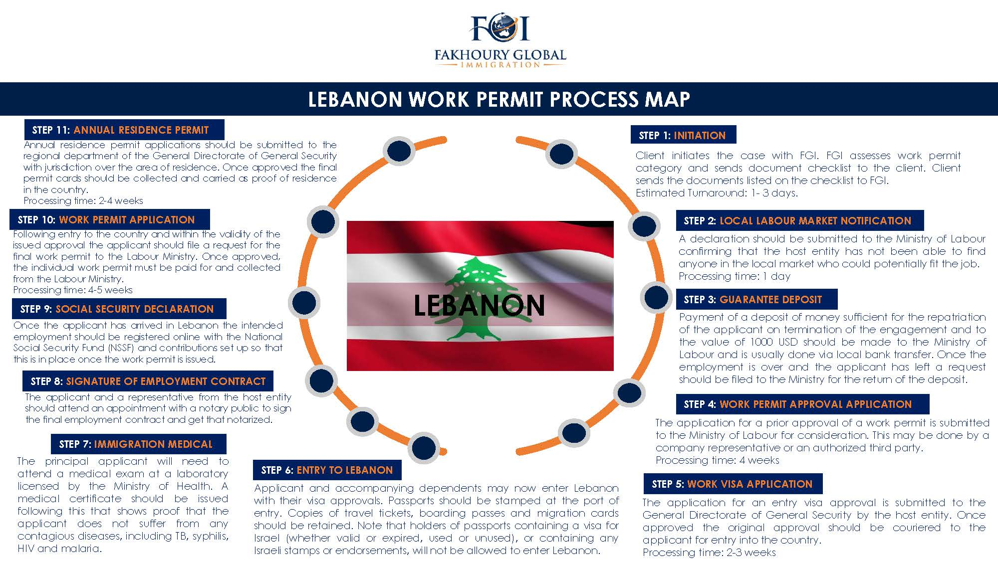 Immigration in lebanon