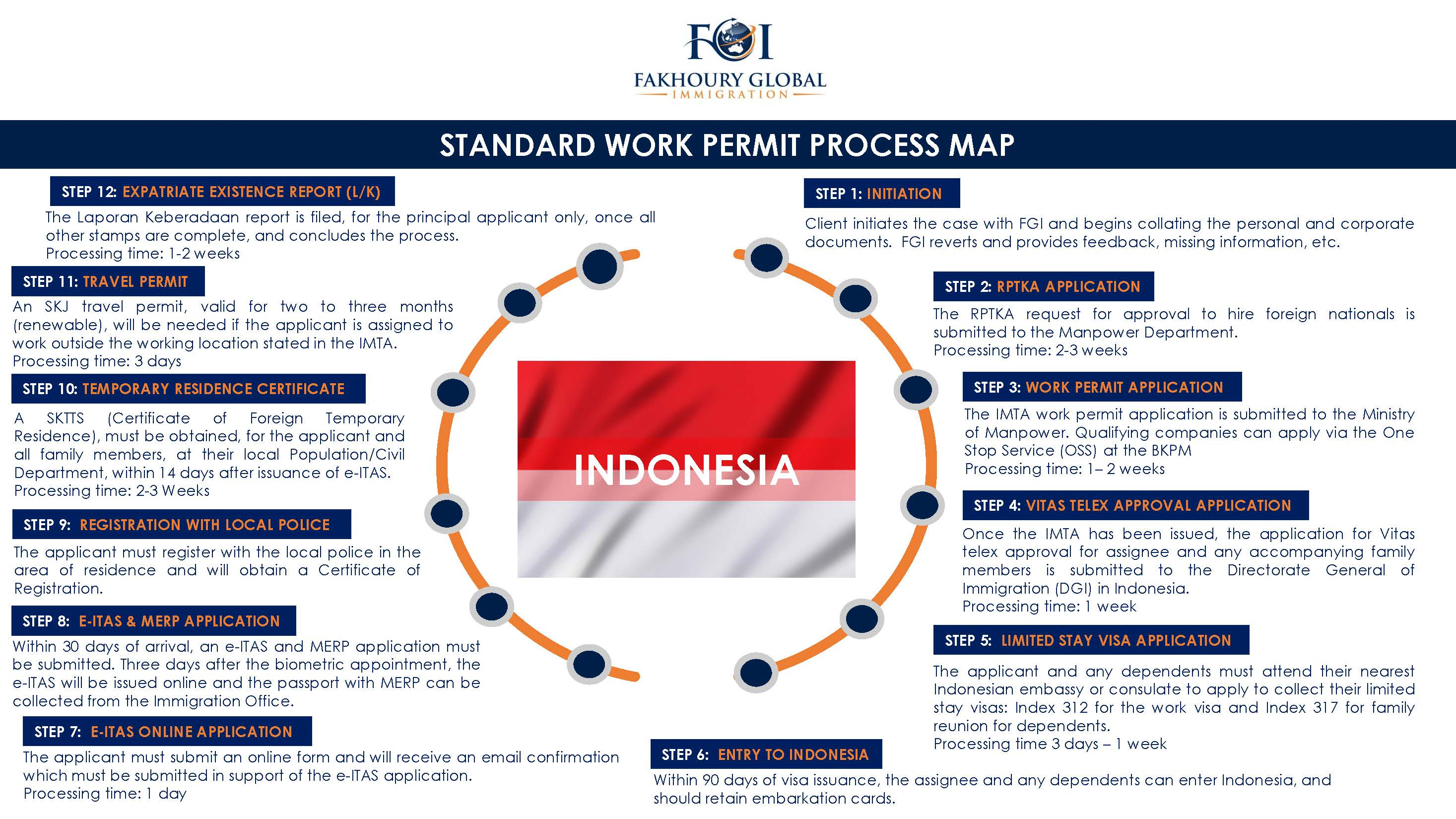 Fakhoury Global Immigration | Indonesia