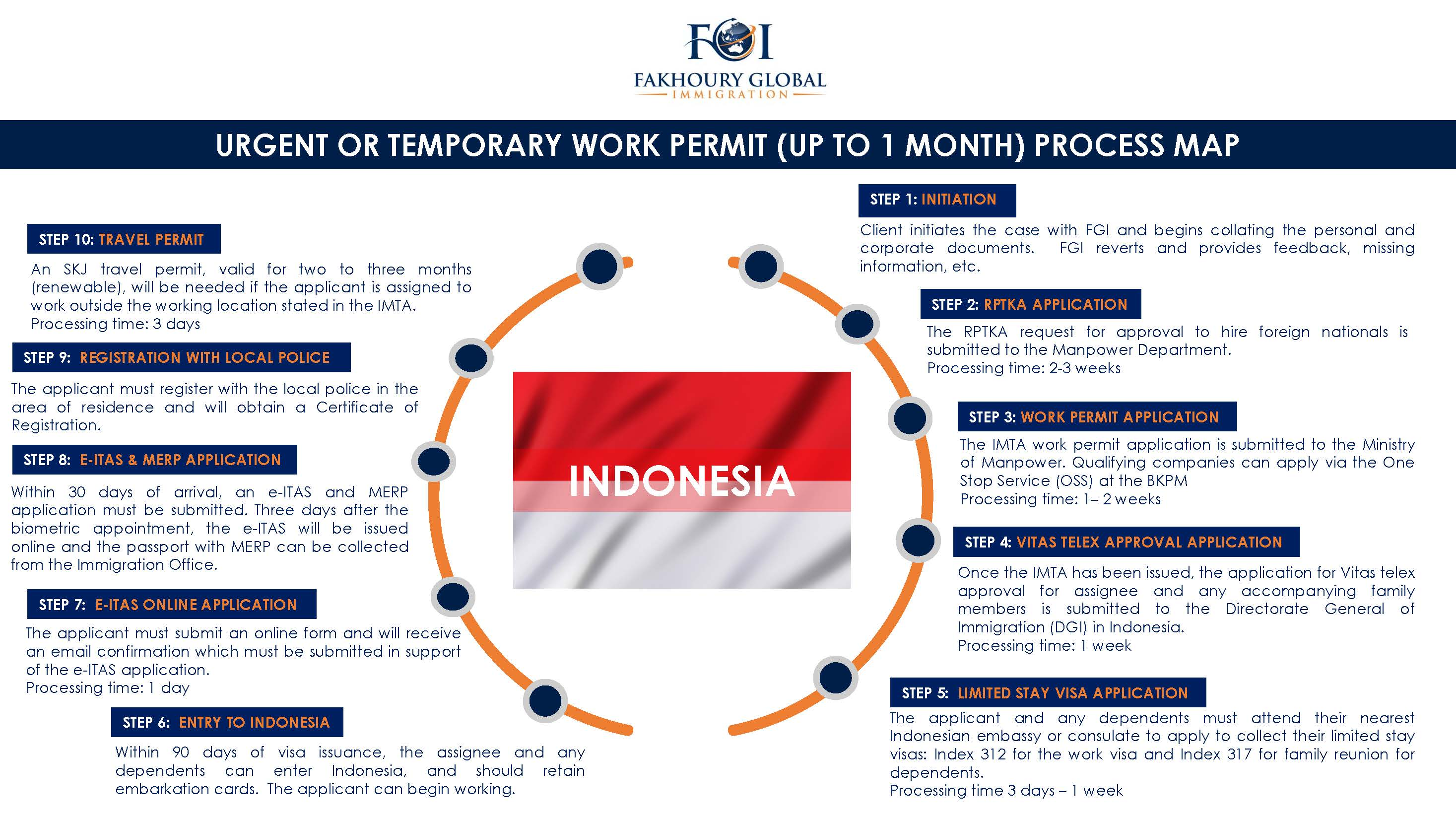 Fakhoury Global Immigration | Indonesia